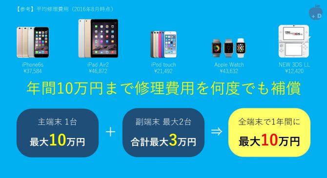 モバイル保険は年間10万円まで修理費用を何度でも補償します。