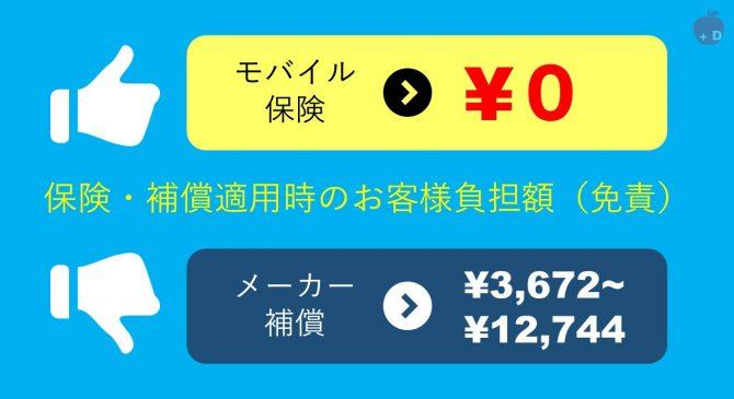 モバイル保険は補償適用時のお客様負担額は0円です。